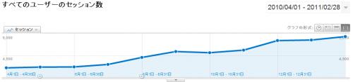 目標達成!ブログのアクセス数がなんとか上向き!